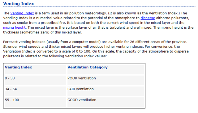 Venting Index